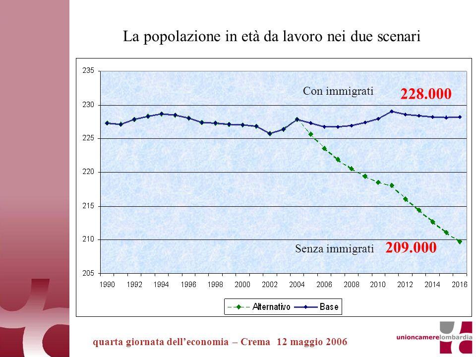 quarta giornata delleconomia – Crema 12 maggio 2006 La popolazione in età da lavoro nei due scenari 228.000 209.000 Con immigrati Senza immigrati