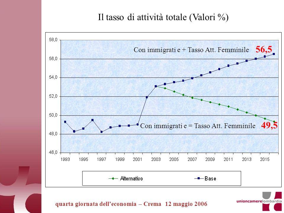 quarta giornata delleconomia – Crema 12 maggio 2006 Il tasso di attività totale (Valori %) 56,5 49,5 Con immigrati e = Tasso Att.