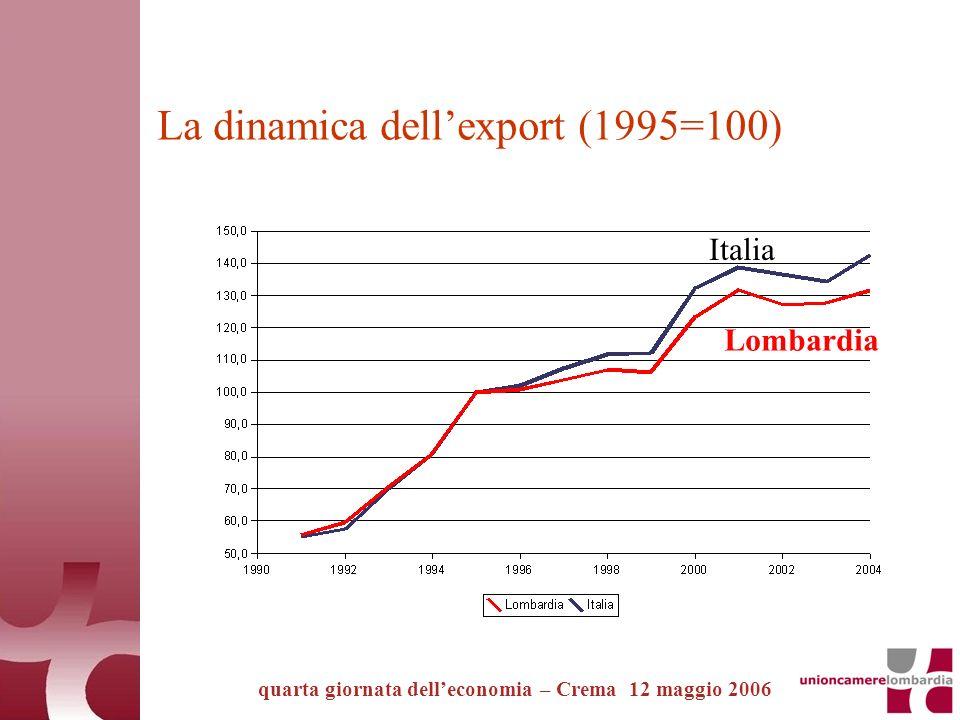 La dinamica dellexport (1995=100) quarta giornata delleconomia – Crema 12 maggio 2006 Lombardia Italia