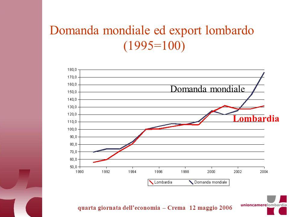 Domanda mondiale ed export lombardo (1995=100) quarta giornata delleconomia – Crema 12 maggio 2006 Lombardia Domanda mondiale