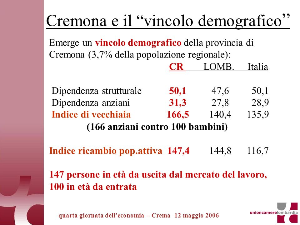 quarta giornata delleconomia – Crema 12 maggio 2006 Generazioni… sbilanciate : 0-14 anni: 43.574 65 e +: 73.139 (quasi…due nonni per bambino) 80 e +: 18.575 (un… bisnonno ogni 2,3 bambini) Tutti i nati nel 2004 (2.866, compresi i nati da immigrati) pari ai 79enni (2.863) Le due annate minima e massima: 8 anni:2.826 38 anni: 5.988 (2,1 contro 1) Cremona e il vincolo demografico