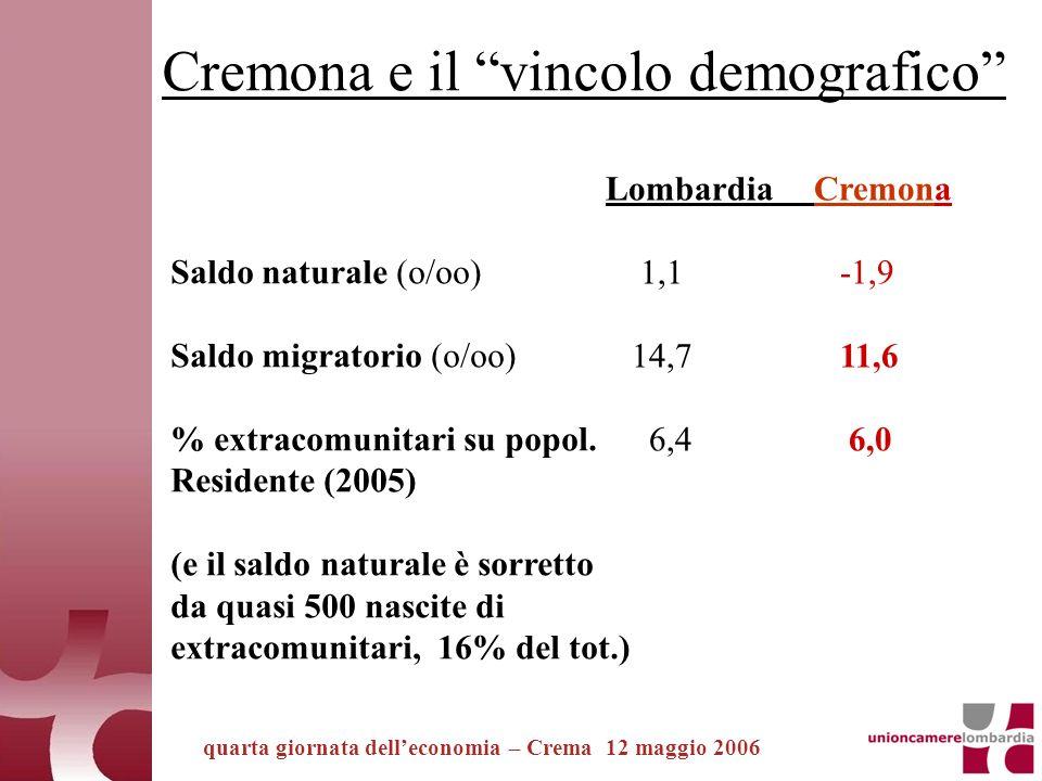 quarta giornata delleconomia – Crema 12 maggio 2006 Saldo naturale (o/oo) Saldo migratorio (o/oo) % extracomunitari su popol.