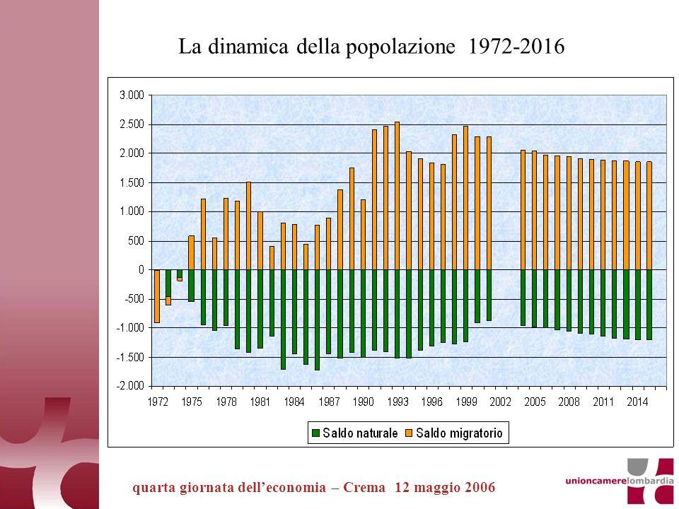 quarta giornata delleconomia – Crema 12 maggio 2006 La popolazione anziana (65 anni e più) 1972-2016 (Valori assoluti in migliaia)