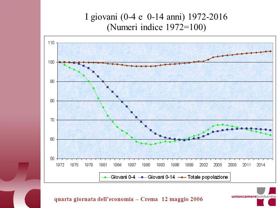 quarta giornata delleconomia – Crema 12 maggio 2006 I giovani (0-4 e 0-14 anni) 1972-2016 (Numeri indice 1972=100)
