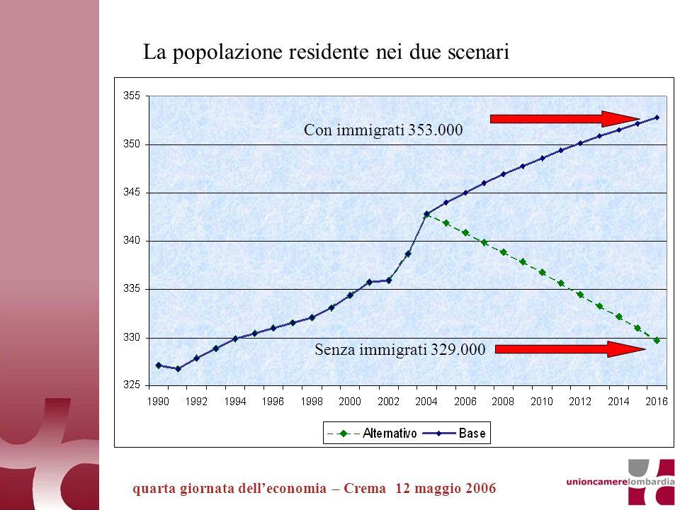 quarta giornata delleconomia – Crema 12 maggio 2006 La popolazione residente nei due scenari Con immigrati 353.000 Senza immigrati 329.000