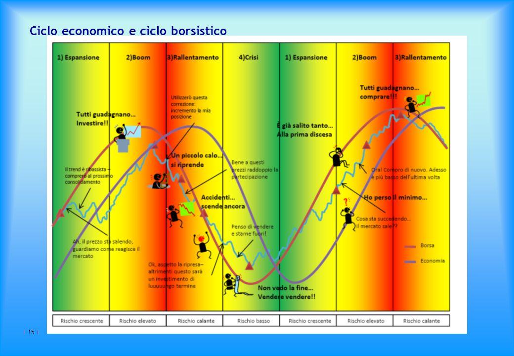 15 Ciclo economico e ciclo borsistico