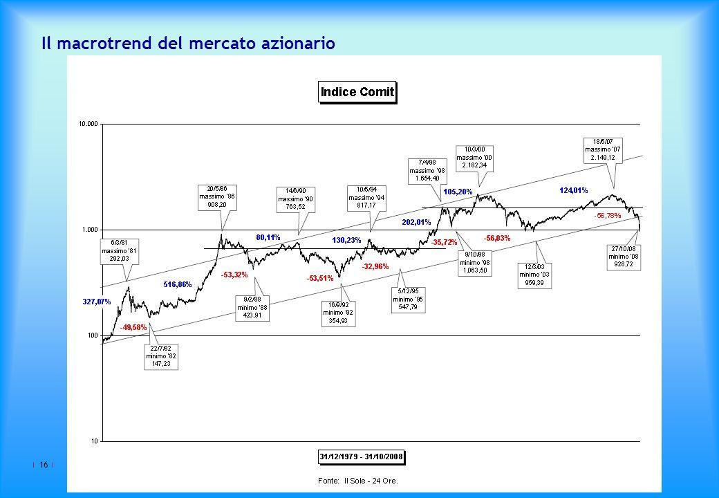 16 Il macrotrend del mercato azionario