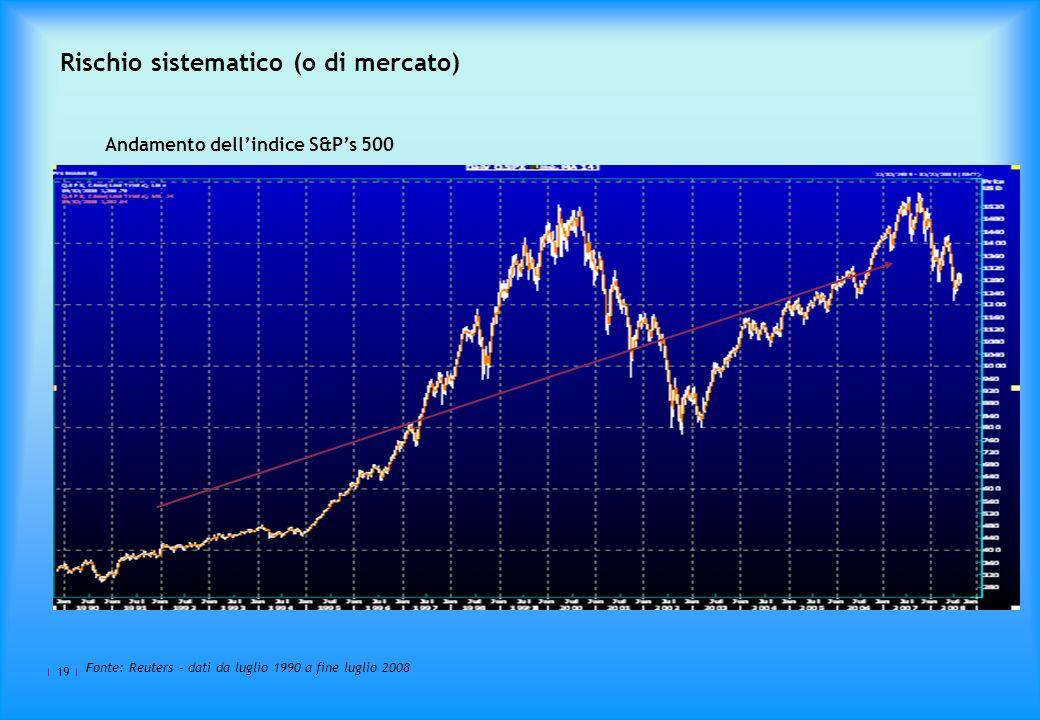 19 Rischio sistematico (o di mercato) Andamento dellindice S&Ps 500 Fonte: Reuters – dati da luglio 1990 a fine luglio 2008