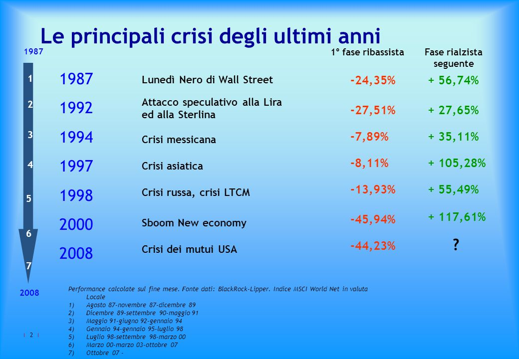 3 Che cosa ha determinato la crisi finanziaria che stiamo vivendo?