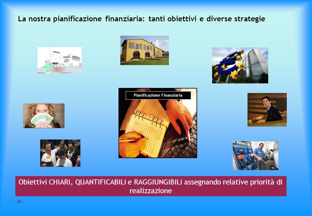 20 La nostra pianificazione finanziaria: tanti obiettivi e diverse strategie Pianificazione Finanziaria Obiettivi CHIARI, QUANTIFICABILI e RAGGIUNGIBILI assegnando relative priorità di realizzazione
