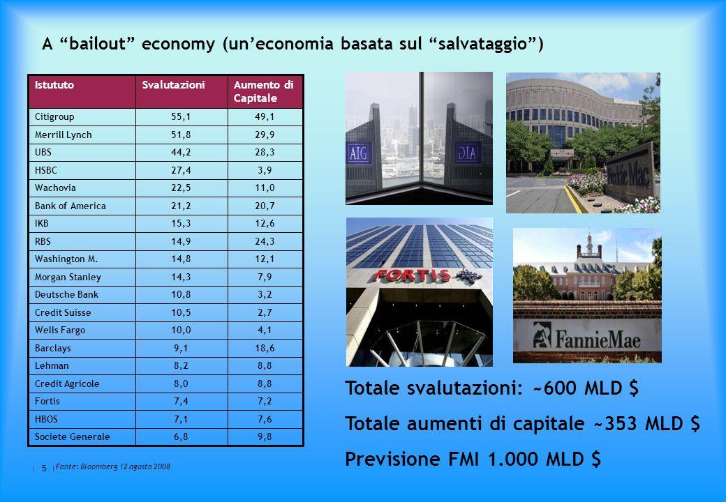 5 Fonte: Bloomberg 12 agosto 2008 Totale svalutazioni: ~600 MLD $ Totale aumenti di capitale ~353 MLD $ Previsione FMI 1.000 MLD $ 9,86,8Societe Generale 7,67,1HBOS 7,27,4Fortis 8,88,0Credit Agricole 8,88,2Lehman 18,69,1Barclays 4,110,0Wells Fargo 2,710,5Credit Suisse 3,210,8Deutsche Bank 7,914,3Morgan Stanley 12,114,8Washington M.