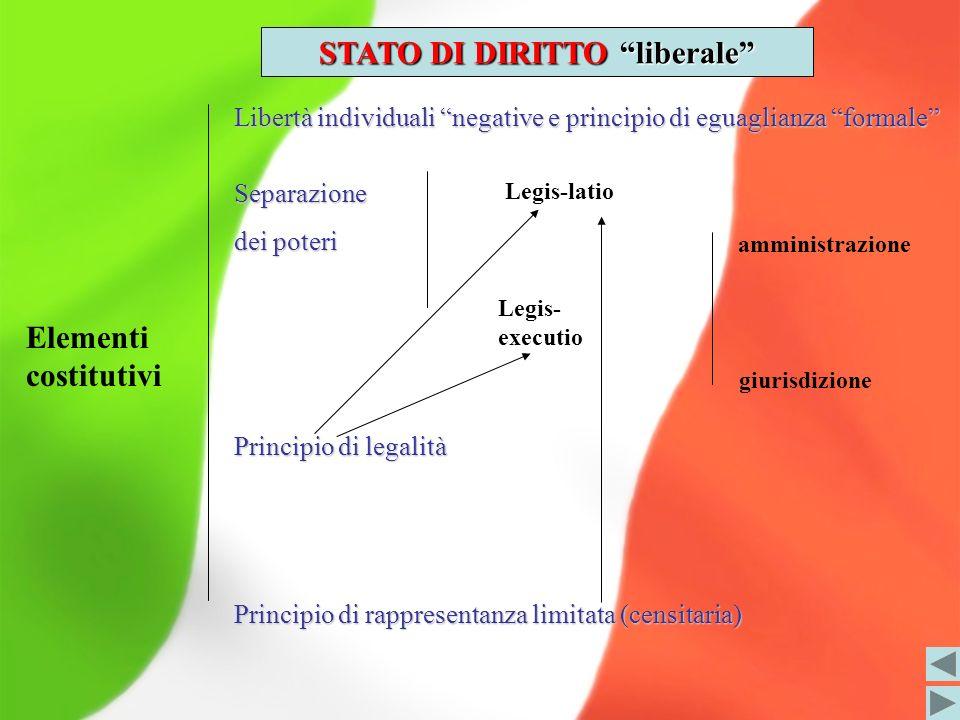 STATO DI DIRITTO liberale Elementi costitutivi Libertà individuali negative e principio di eguaglianza formale Separazione dei poteri Principio di leg
