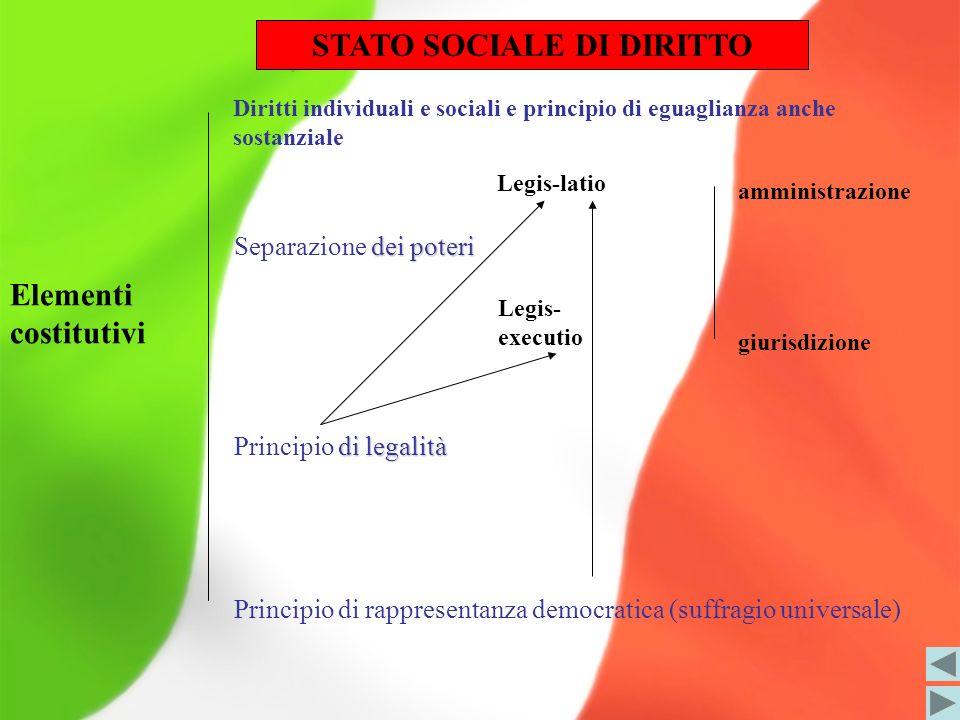 STATO SOCIALE DI DIRITTO Elementi costitutivi dei poteri Separazione dei poteri di legalità Principio di legalità Principio di rappresentanza democrat