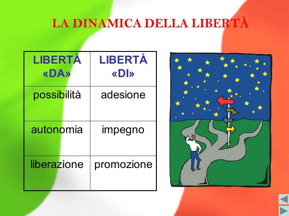 LA DINAMICA DELLA LIBERTÀ promozioneliberazione impegnoautonomia adesionepossibilità LIBERTÀ «DI» LIBERTÀ «DA»