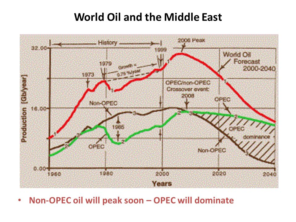 World Oil and the Middle East Non-OPEC oil will peak soon – OPEC will dominate