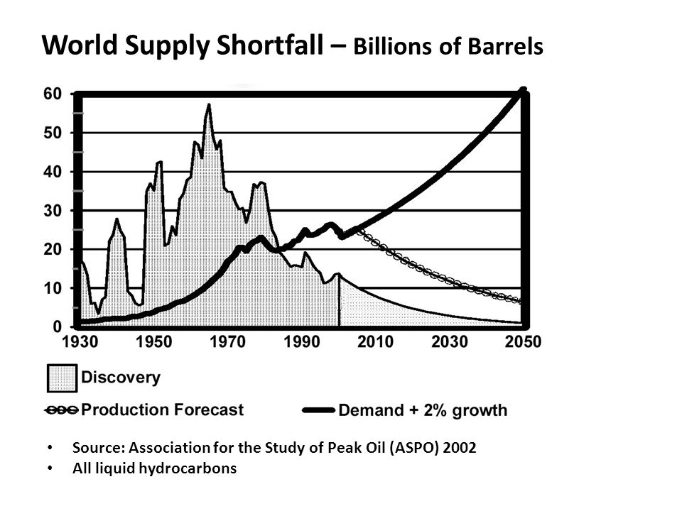 World Supply Shortfall – Billions of Barrels Source: Association for the Study of Peak Oil (ASPO) 2002 All liquid hydrocarbons