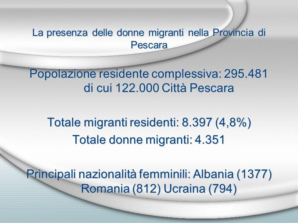 La presenza delle donne migranti nella Provincia di Pescara Popolazione residente complessiva: 295.481 di cui 122.000 Città Pescara Totale migranti residenti: 8.397 (4,8%) Totale donne migranti: 4.351 Principali nazionalità femminili: Albania (1377) Romania (812) Ucraina (794) Popolazione residente complessiva: 295.481 di cui 122.000 Città Pescara Totale migranti residenti: 8.397 (4,8%) Totale donne migranti: 4.351 Principali nazionalità femminili: Albania (1377) Romania (812) Ucraina (794)