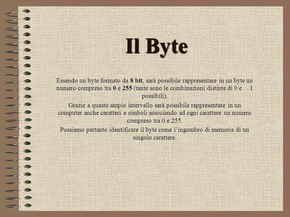 Il Byte Essendo un byte formato da 8 bit, sarà possibile rappresentare in un byte un numero compreso tra 0 e 255 (tante sono le combinazioni distinte di 0 e 1 possibili).