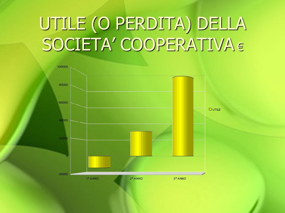 UTILE (O PERDITA) DELLA SOCIETA COOPERATIVA UTILE (O PERDITA) DELLA SOCIETA COOPERATIVA
