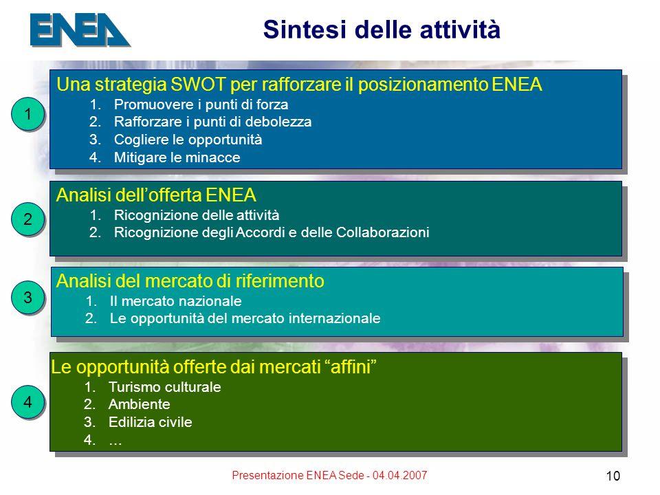 Presentazione ENEA Sede - 04.04.2007 10 Sintesi delle attività Una strategia SWOT per rafforzare il posizionamento ENEA 1.Promuovere i punti di forza 2.Rafforzare i punti di debolezza 3.Cogliere le opportunità 4.Mitigare le minacce Una strategia SWOT per rafforzare il posizionamento ENEA 1.Promuovere i punti di forza 2.Rafforzare i punti di debolezza 3.Cogliere le opportunità 4.Mitigare le minacce 1 1 2 2 Analisi dellofferta ENEA 1.Ricognizione delle attività 2.Ricognizione degli Accordi e delle Collaborazioni Analisi dellofferta ENEA 1.Ricognizione delle attività 2.Ricognizione degli Accordi e delle Collaborazioni Le opportunità offerte dai mercati affini 1.Turismo culturale 2.Ambiente 3.Edilizia civile 4.… Le opportunità offerte dai mercati affini 1.Turismo culturale 2.Ambiente 3.Edilizia civile 4.… 4 4 3 3 Analisi del mercato di riferimento 1.Il mercato nazionale 2.Le opportunità del mercato internazionale Analisi del mercato di riferimento 1.Il mercato nazionale 2.Le opportunità del mercato internazionale