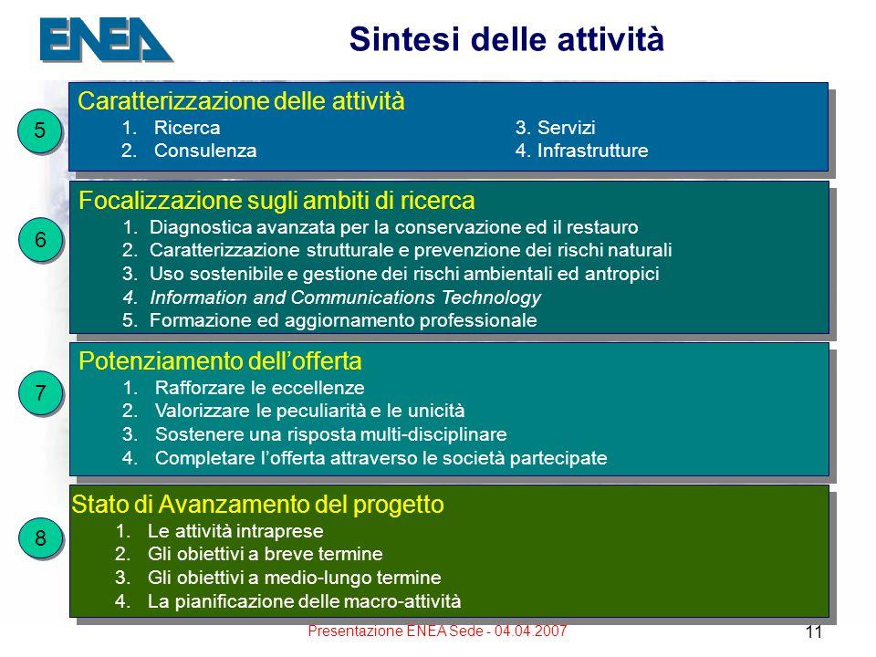 Presentazione ENEA Sede - 04.04.2007 11 Sintesi delle attività Caratterizzazione delle attività 1.Ricerca3. Servizi 2. Consulenza4. Infrastrutture Car
