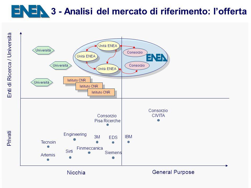 Presentazione ENEA Sede - 04.04.2007 14 3 - Analisi del mercato di riferimento: lofferta Privati Enti di Ricerca / Università General Purpose Nicchia