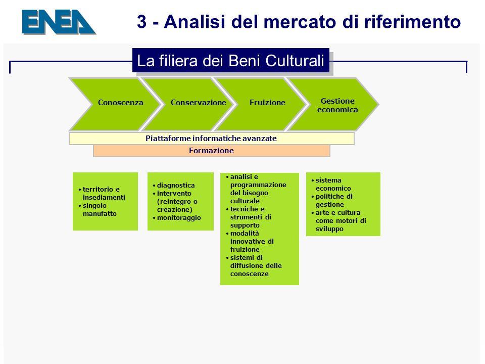 Presentazione ENEA Sede - 04.04.2007 16 3 - Analisi del mercato di riferimento Piattaforme informatiche avanzate Formazione ConoscenzaConservazioneFru