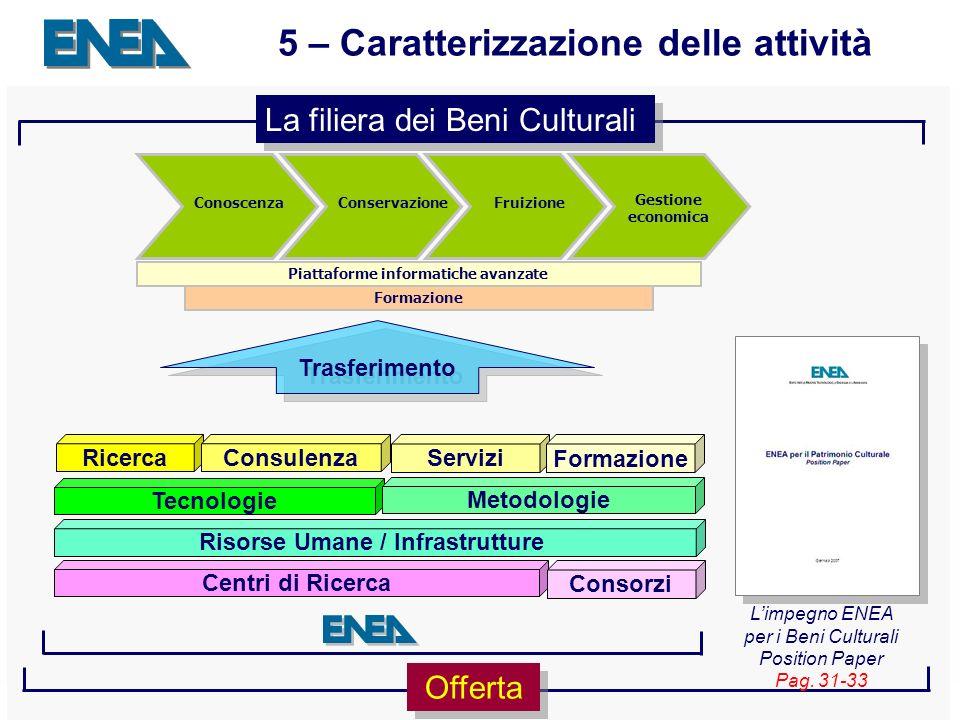 Presentazione ENEA Sede - 04.04.2007 17 5 – Caratterizzazione delle attività La filiera dei Beni Culturali Offerta Centri di Ricerca Consorzi Risorse