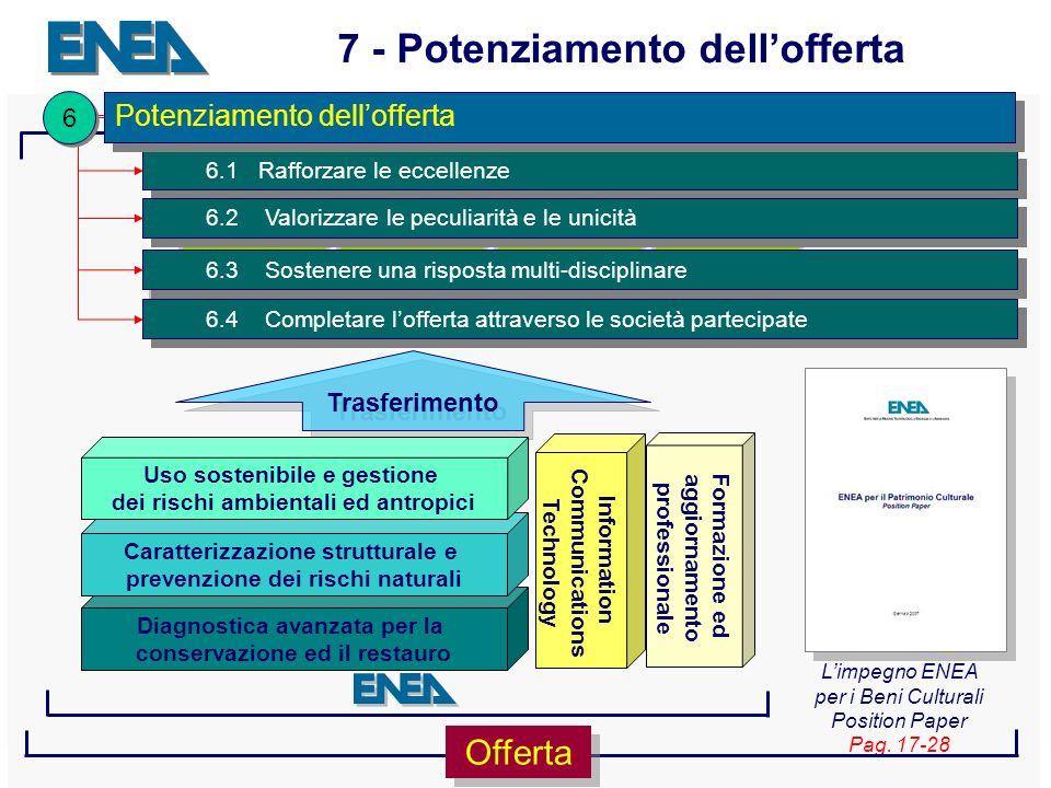 Presentazione ENEA Sede - 04.04.2007 19 Piattaforme informatiche avanzate Formazione ConoscenzaConservazioneFruizione Gestione economica La filiera dei Beni Culturali Limpegno ENEA per i Beni Culturali Position Paper Pag.