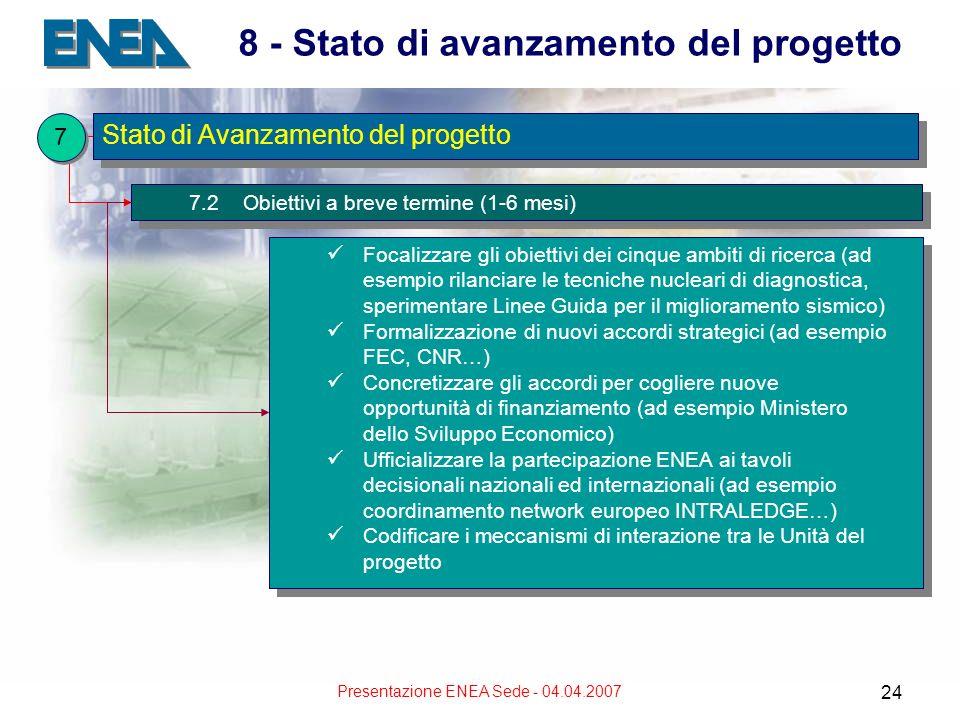 Presentazione ENEA Sede - 04.04.2007 24 8 - Stato di avanzamento del progetto 7.2 Obiettivi a breve termine (1-6 mesi) Focalizzare gli obiettivi dei cinque ambiti di ricerca (ad esempio rilanciare le tecniche nucleari di diagnostica, sperimentare Linee Guida per il miglioramento sismico) Formalizzazione di nuovi accordi strategici (ad esempio FEC, CNR…) Concretizzare gli accordi per cogliere nuove opportunità di finanziamento (ad esempio Ministero dello Sviluppo Economico) Ufficializzare la partecipazione ENEA ai tavoli decisionali nazionali ed internazionali (ad esempio coordinamento network europeo INTRALEDGE…) Codificare i meccanismi di interazione tra le Unità del progetto Focalizzare gli obiettivi dei cinque ambiti di ricerca (ad esempio rilanciare le tecniche nucleari di diagnostica, sperimentare Linee Guida per il miglioramento sismico) Formalizzazione di nuovi accordi strategici (ad esempio FEC, CNR…) Concretizzare gli accordi per cogliere nuove opportunità di finanziamento (ad esempio Ministero dello Sviluppo Economico) Ufficializzare la partecipazione ENEA ai tavoli decisionali nazionali ed internazionali (ad esempio coordinamento network europeo INTRALEDGE…) Codificare i meccanismi di interazione tra le Unità del progetto Stato di Avanzamento del progetto 7 7