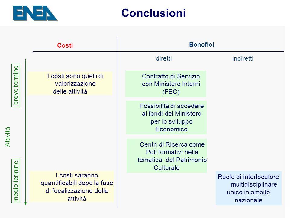Presentazione ENEA Sede - 04.04.2007 27 Conclusioni Costi Benefici direttiindiretti I costi sono quelli di valorizzazione delle attività Contratto di