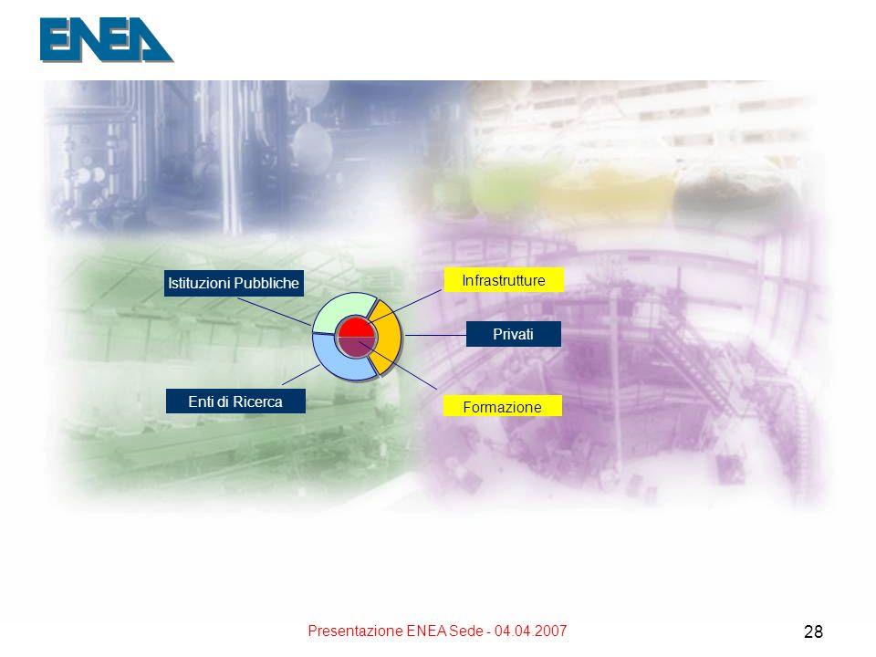 Presentazione ENEA Sede - 04.04.2007 28 Istituzioni Pubbliche Enti di Ricerca Privati Infrastrutture Formazione