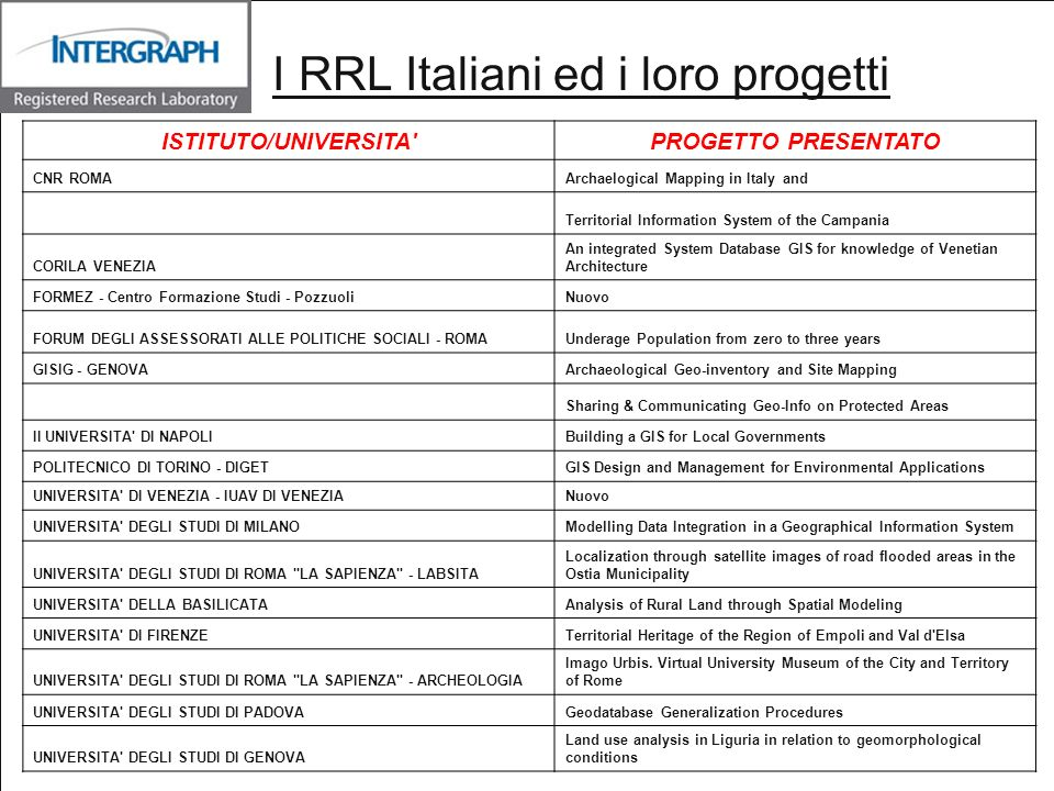 ISTITUTO/UNIVERSITA'PROGETTO PRESENTATO CNR ROMAArchaelogical Mapping in Italy and Territorial Information System of the Campania CORILA VENEZIA An in