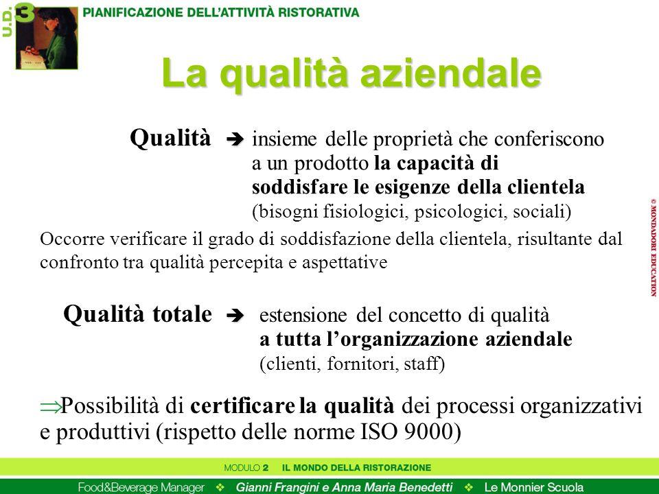 La qualità aziendale Qualità insieme delle proprietà che conferiscono a un prodotto la capacità di soddisfare le esigenze della clientela (bisogni fisiologici, psicologici, sociali) Occorre verificare il grado di soddisfazione della clientela, risultante dal confronto tra qualità percepita e aspettative Qualità totale estensione del concetto di qualità a tutta lorganizzazione aziendale (clienti, fornitori, staff) Possibilità di certificare la qualità dei processi organizzativi e produttivi (rispetto delle norme ISO 9000)