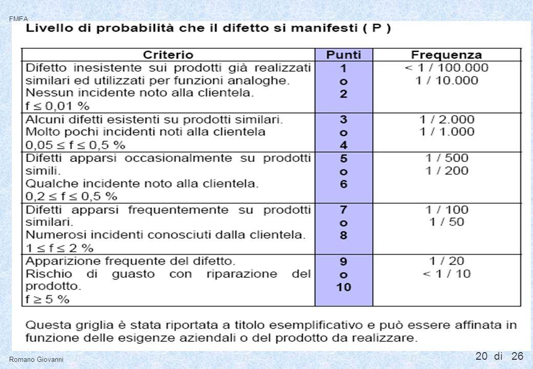 20 di 26 FMEA Romano Giovanni