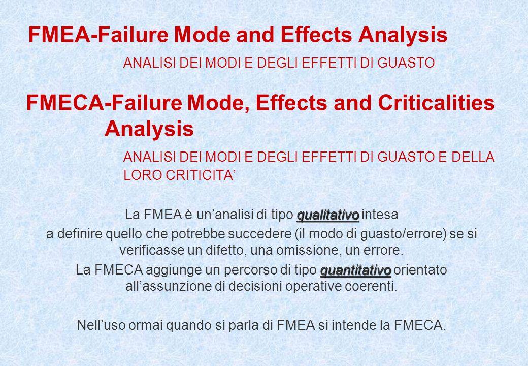 FMEA-Failure Mode and Effects Analysis ANALISI DEI MODI E DEGLI EFFETTI DI GUASTO FMECA-Failure Mode, Effects and Criticalities Analysis ANALISI DEI M