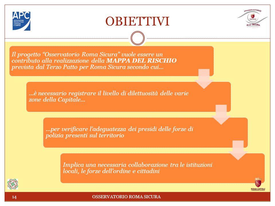 OBIETTIVI Il progetto Osservatorio Roma Sicura vuole essere un contributo alla realizzazione della MAPPA DEL RISCHIO prevista dal Terzo Patto per Roma