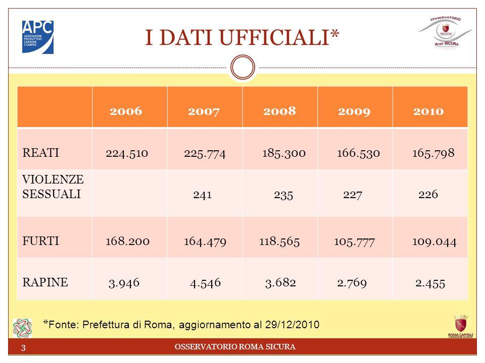I DATI UFFICIALI* 2006 2007 2008 2009 2010 REATI 224.510 225.774 185.300 166.530 165.798 VIOLENZE SESSUALI 241 235 227 226 FURTI 168.200 164.479 118.565 105.777 109.044 RAPINE 3.946 4.546 3.682 2.769 2.455 3 OSSERVATORIO ROMA SICURA * Fonte: Prefettura di Roma, aggiornamento al 29/12/2010