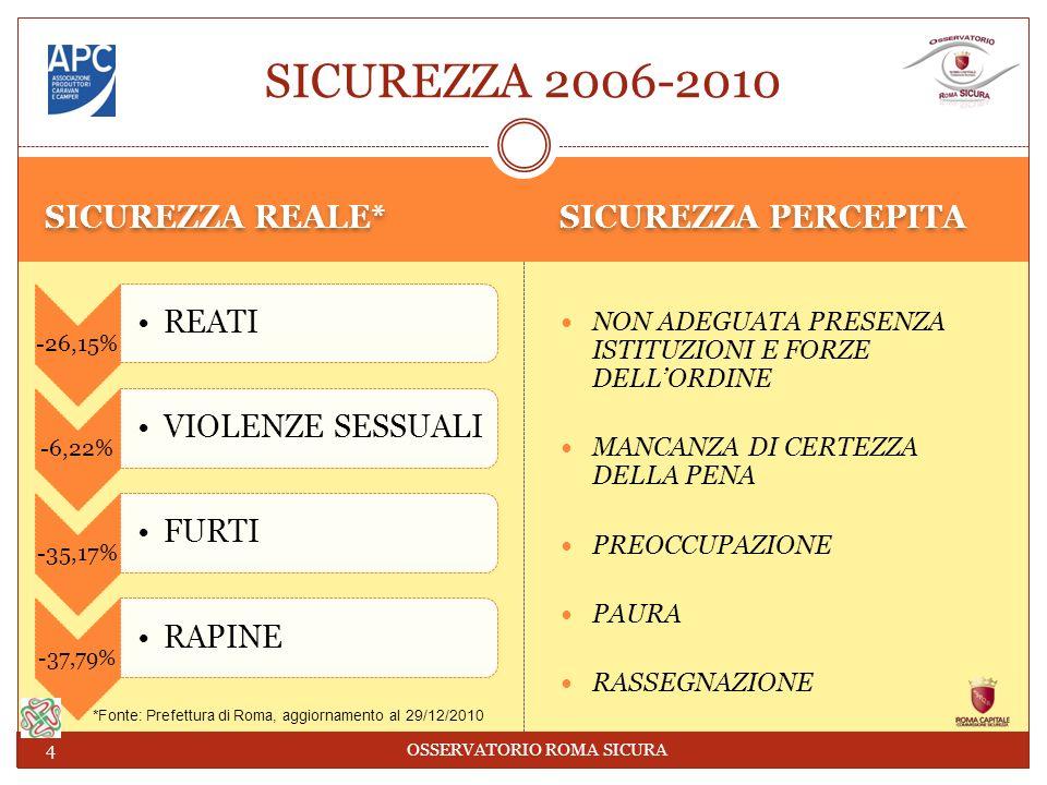 SICUREZZA REALE* SICUREZZA PERCEPITA -26,15% REATI -6,22% VIOLENZE SESSUALI -35,17% FURTI -37,79% RAPINE NON ADEGUATA PRESENZA ISTITUZIONI E FORZE DELLORDINE MANCANZA DI CERTEZZA DELLA PENA PREOCCUPAZIONE PAURA RASSEGNAZIONE SICUREZZA 2006-2010 4 OSSERVATORIO ROMA SICURA *Fonte: Prefettura di Roma, aggiornamento al 29/12/2010