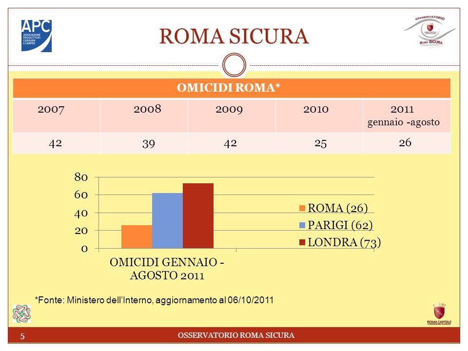 ROMA SICURA OMICIDI ROMA* 2007 2008 2009 2010 2011 gennaio -agosto 42 39 42 25 26 5 OSSERVATORIO ROMA SICURA *Fonte: Ministero dellInterno, aggiornamento al 06/10/2011