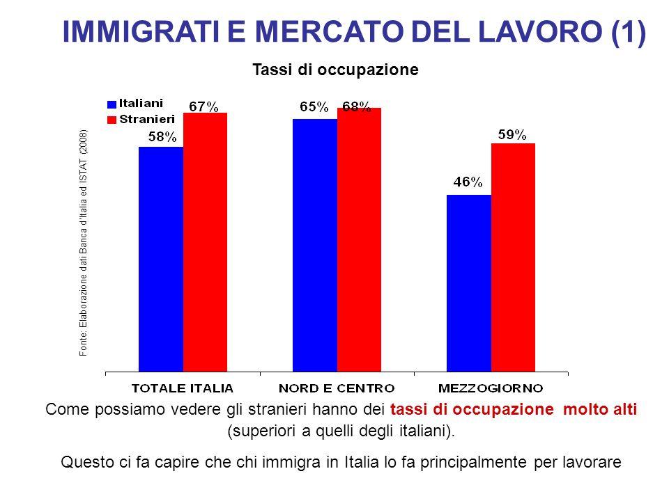 IMMIGRATI E MERCATO DEL LAVORO (1) Fonte: Elaborazione dati Banca dItalia ed ISTAT (2008) Come possiamo vedere gli stranieri hanno dei tassi di occupa