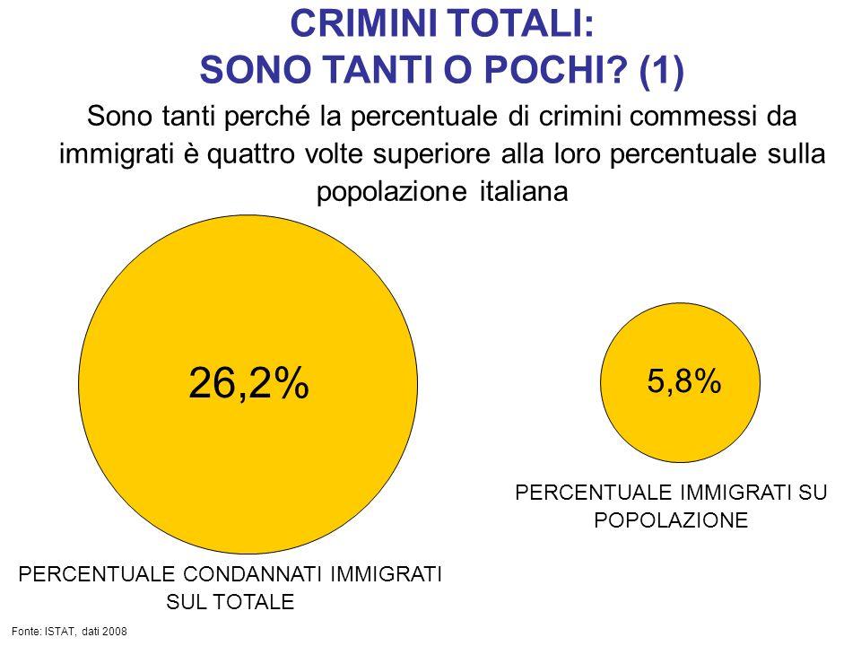 CRIMINI TOTALI: SONO TANTI O POCHI? (1) Sono tanti perché la percentuale di crimini commessi da immigrati è quattro volte superiore alla loro percentu
