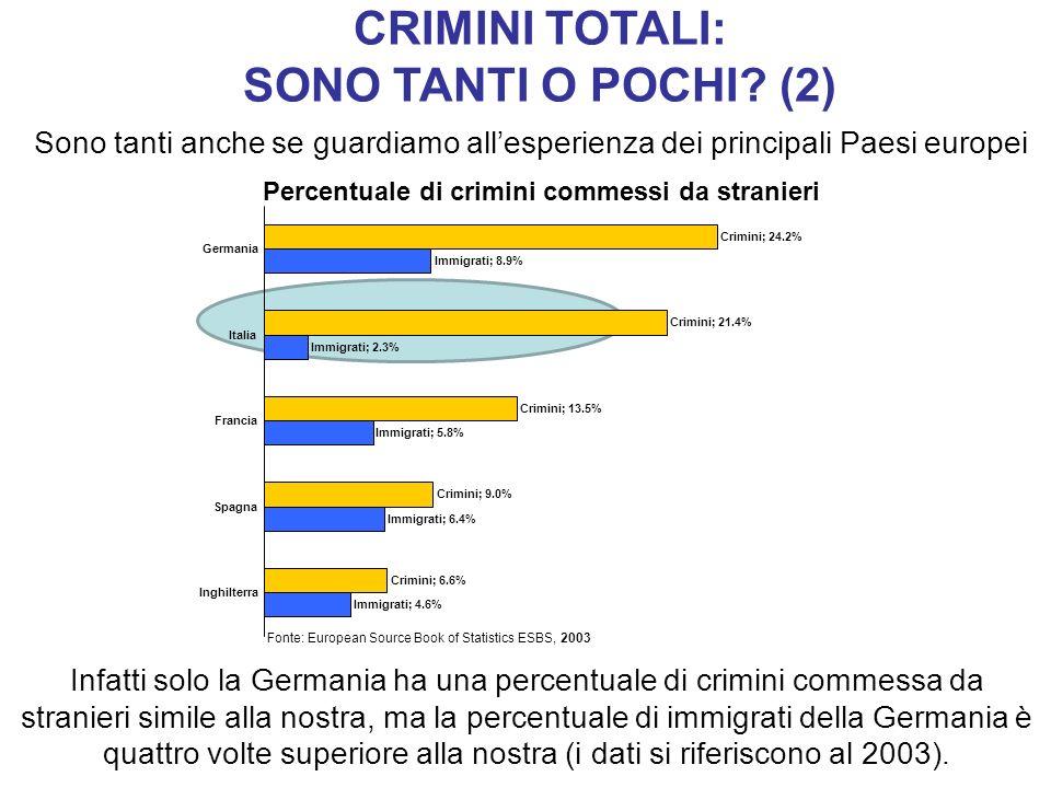 Sono tanti anche se guardiamo allesperienza dei principali Paesi europei Fonte: European Source Book of Statistics ESBS, 2003 Percentuale di crimini c