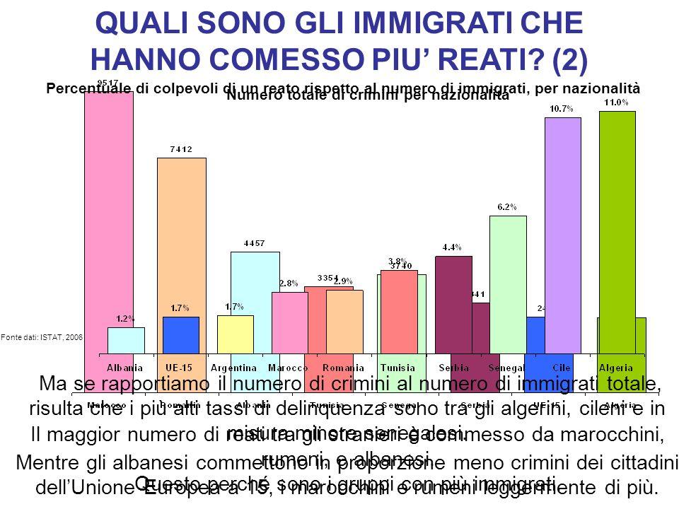 QUALI SONO GLI IMMIGRATI CHE HANNO COMESSO PIU REATI? (2) Fonte dati: ISTAT, 2006 Il maggior numero di reati tra gli stranieri è commesso da marocchin