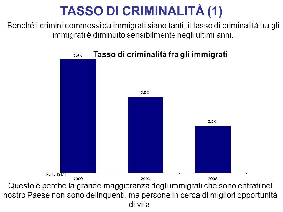 TASSO DI CRIMINALITÀ (1) Benché i crimini commessi da immigrati siano tanti, il tasso di criminalità tra gli immigrati è diminuito sensibilmente negli