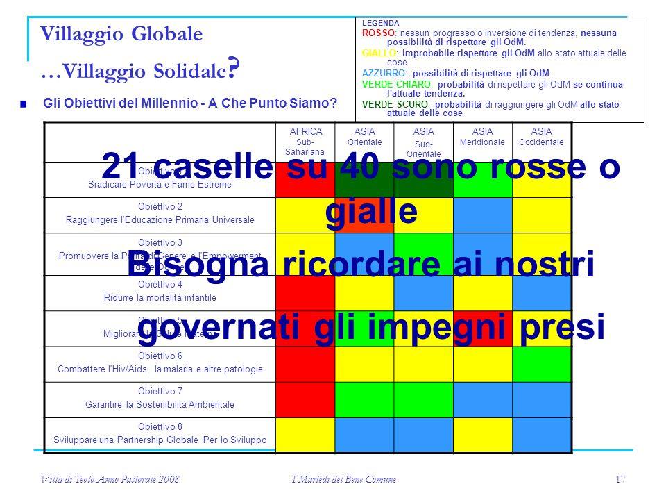 Villa di Teolo Anno Pastorale 2008 I Martedi del Bene Comune 17 Gli Obiettivi del Millennio - A Che Punto Siamo.