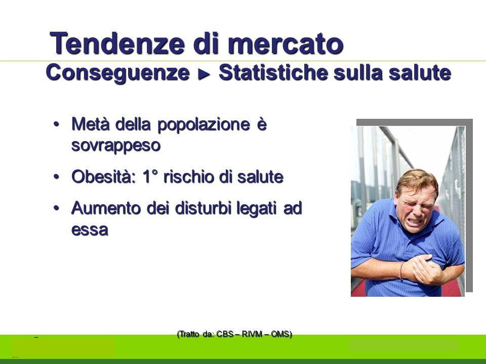Tendenze di mercato Conseguenze Statistiche sulla salute Metà della popolazione è sovrappesoMetà della popolazione è sovrappeso Obesità: 1° rischio di