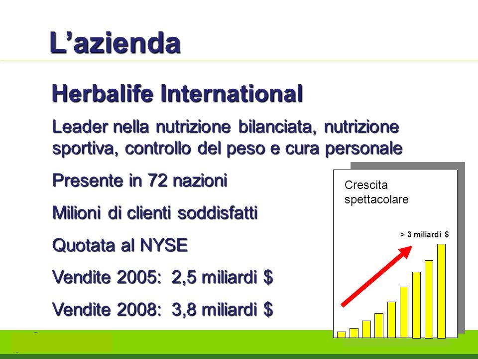 Lazienda Herbalife International Leader nella nutrizione bilanciata, nutrizione sportiva, controllo del peso e cura personale Presente in 72 nazioni M