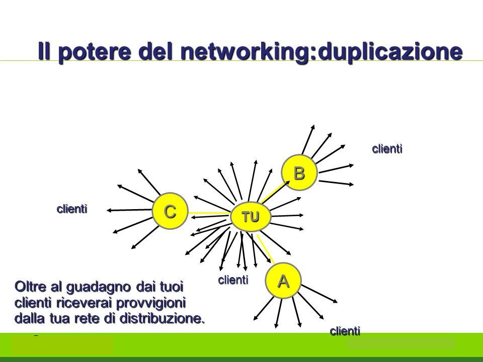 Il potere del networking:duplicazione clienti clienti clienti clienti B C A Oltre al guadagno dai tuoi clienti riceverai provvigioni dalla tua rete di