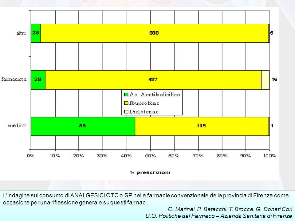 Lindagine sul consumo di ANALGESICI OTC o SP nelle farmacie convenzionate della provincia di Firenze come occasione per una riflessione generale su questi farmaci.